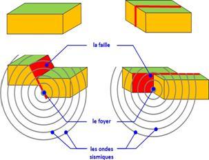 http://laurent.mougel1.free.fr/4eme/origine_seismes_fichiers/schema_bilan_failles_02.jpg